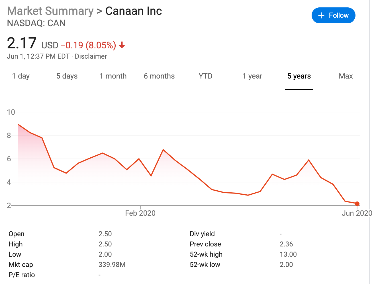 While Trump Orders Pension Fund to Halt Chinese Investments; Fidelity and Renaissance Have Increased Shares of Mining Company Canaan Inc