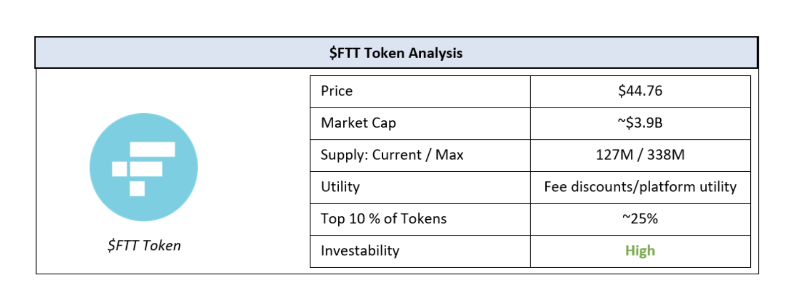 $ftt price analysis