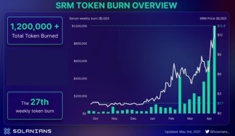 $srm buyback model