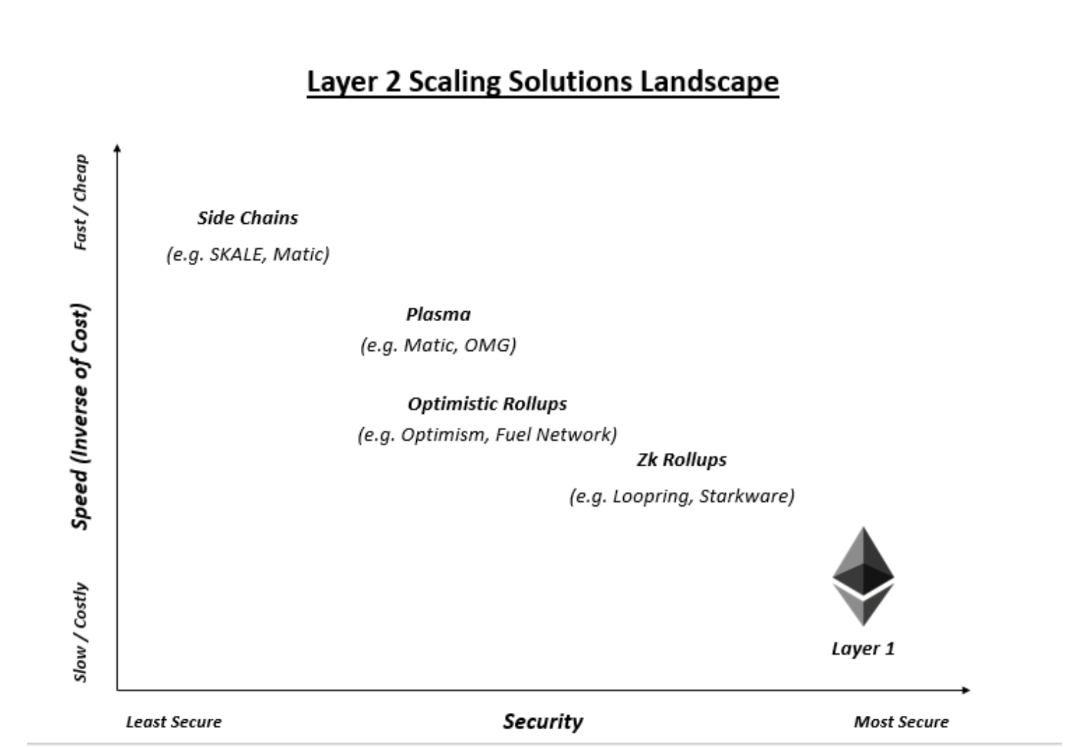 security layer 2