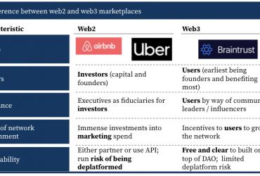 web3 marketplaces braintrust